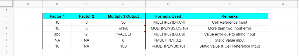 MULTIPLY Function Examples : Google Sheet