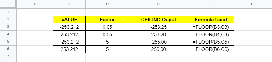 FLOOR Function with Negative Numbers